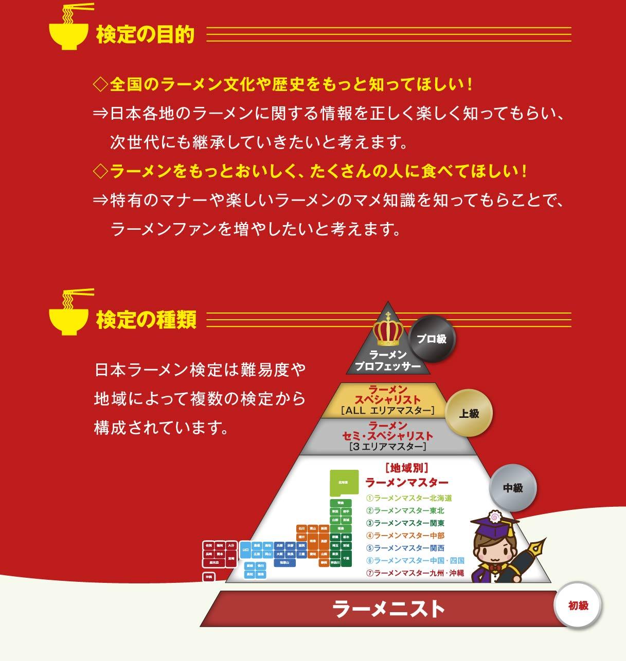 検定の目的 全国のラーメン文化や歴史をもっと知ってほしい!⇒日本各地のラーメンに関する情報を正しく楽しく知ってもらい、次世代にも継承していきたいと考えます。 ラーメンをもっとおいしく、たくさんの人に食べてほしい!⇒特有のマナーや楽しいラーメンのマメ知識を知ってもらことで、ラーメンファンを増やしたいと考えます。検定の種類 日本ラーメン検定は難易度や地域によって複数の検定から構成されています。 ラーメンプロフェッサー【プロ級】 ラーメンスペシャリスト(ALLエリアマスター)・ラーメンセミスペシャリスト(3エリアマスター)【上級】 地域別ラーメンマスター ①ラーメンマスター北海道②ラーメンマスター東北③ラーメンマスター関東④ラーメンマスター中部⑤ラーメンマスター関西⑥ラーメンマスター中国・四国⑦ラーメンマスター九州・沖縄【中級】 ラーメニスト【初級】