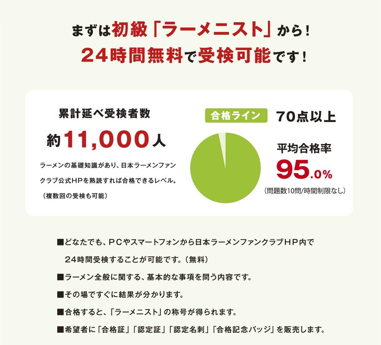 まずは初級ラーメニストから!24時間無料で受検可能です! 累計延べ受検者数約11,000人 ラーメンの基礎知識があり、日本ラーメンファンクラブ公式HPを熟読すれば合格できるレベル。(複数回の受検も可能)合格ライン70点以上 平均合格率95.0%(問題数10問/時間制限なし)■どなたでも、PCやスマートフォンから日本ラーメンファンクラブHP内で24時間受検することが可能です。(無料)■ラーメン全般に関する、基本的な事項を問う内容です。 ■その場ですぐに結果が分かります。■合格すると、「ラーメニスト」の称号が得られます。   ■希望者に「合格証」「認定証」「認定名刺」「合格記念バッジ」を販売します。