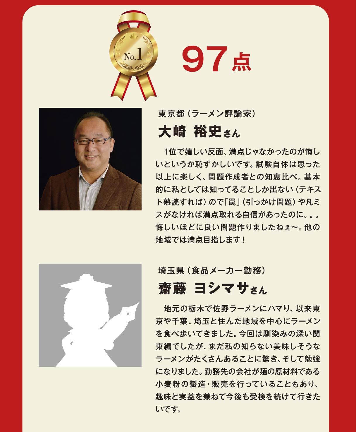 合格ランキング No.1 2019/07/11「日本ラーメン検定」第1回【中級】関東編合格者ランキング 97点 東京都(ラーメン評論家) 大崎 裕史さん 1位で嬉しい反面、満点じゃなかったのが悔しいというか恥ずかしいです。試験自体は思った以上に楽しく、問題作成者との知恵比べ。基本的に私としては知ってることしか出ない(テキスト熟読すれば)ので「罠」(引っかけ問題)や凡ミスがなければ満点取れる自信があったのに...悔しいほどに良い問題作りましたねぇ〜。他の地域では満点目指します! 埼玉県(食品メーカー勤務) 齋藤ヨシマサさん この様な紹介の場をいただき大変光栄です。地元の栃木で佐野ラーメンにハマり、以来東京や千葉、埼玉と住んだ地域を中心にラーメンを食べ歩いてきました。今回は馴染みの深い関東編でしたが、まだ私の知らない美味しそうなラーメンがたくさんあることに驚き、そして勉強になりました。勤務先の会社が麺の原材料である小麦粉の製造・販売を行っていることもあり、趣味と実益を兼ねて今後も受検を続けて行きたいです。