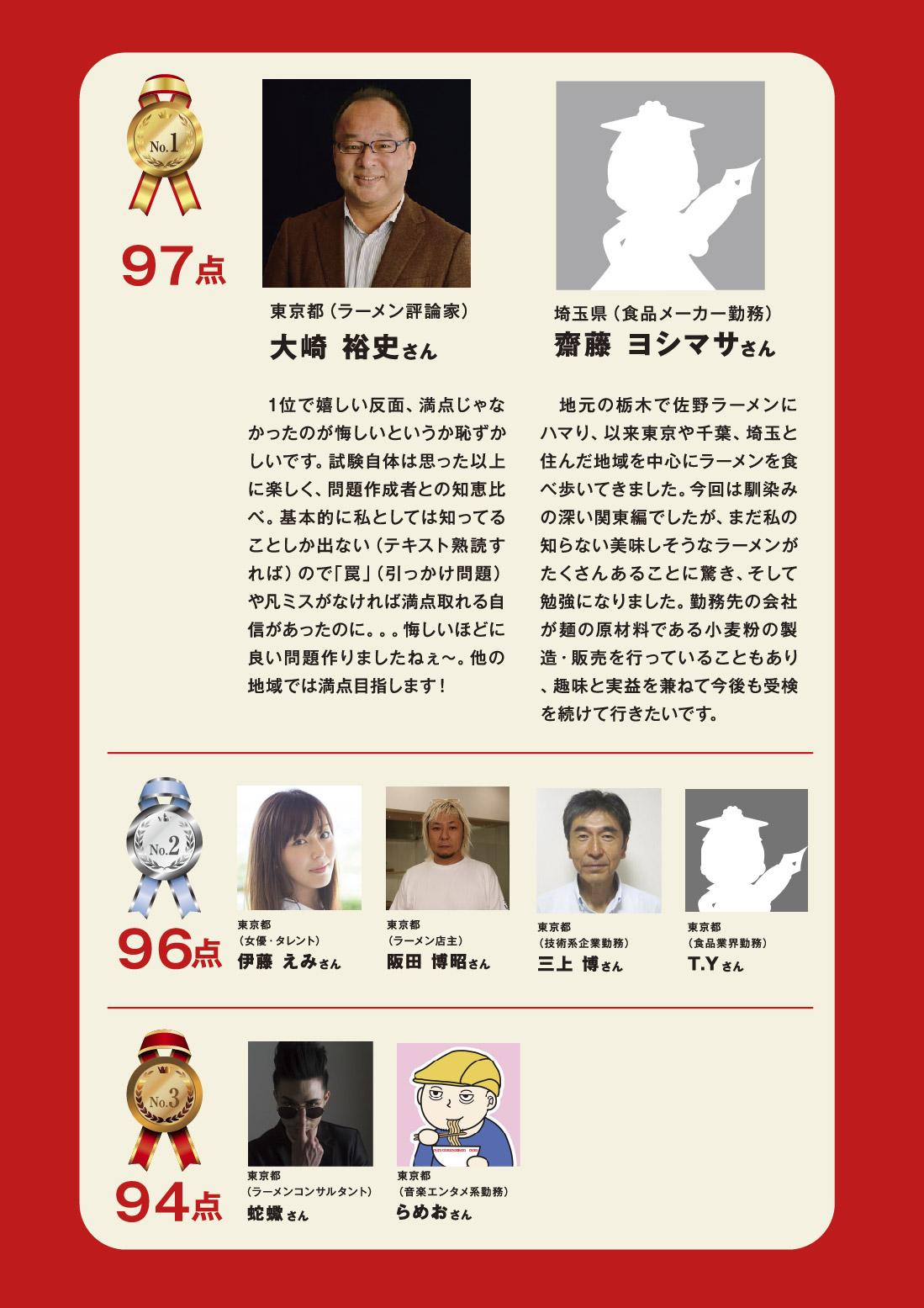 合格ランキング No.1 2019/07/11「日本ラーメン検定」第1回【中級】関東編合格者ランキング 97点 東京都(ラーメン評論家) 大崎 裕史さん 1位で嬉しい反面、満点じゃなかったのが悔しいというか恥ずかしいです。試験自体は思った以上に楽しく、問題作成者との知恵比べ。基本的に私としては知ってることしか出ない(テキスト熟読すれば)ので「罠」(引っかけ問題)や凡ミスがなければ満点取れる自信があったのに...悔しいほどに良い問題作りましたねぇ〜。他の地域では満点目指します! 埼玉県(食品メーカー勤務) 齋藤ヨシマサさん この様な紹介の場をいただき大変光栄です。地元の栃木で佐野ラーメンにハマり、以来東京や千葉、埼玉と住んだ地域を中心にラーメンを食べ歩いてきました。今回は馴染みの深い関東編でしたが、まだ私の知らない美味しそうなラーメンがたくさんあることに驚き、そして勉強になりました。勤務先の会社が麺の原材料である小麦粉の製造・販売を行っていることもあり、趣味と実益を兼ねて今後も受検を続けて行きたいです。 No.2 96点 東京都(女優・タレント)伊藤えみさん 東京都(ラーメン店主)阪田博昭さん 東京都(技術系企業勤務)三上博さん 東京都(食品業界勤務)T.Yさん No.3 94点 東京都(ラーメンコンサルタント)蛇蠍さん 東京都(音楽エンタメ系勤務)らめおさん