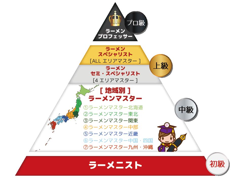 ラー検:ピラミッド